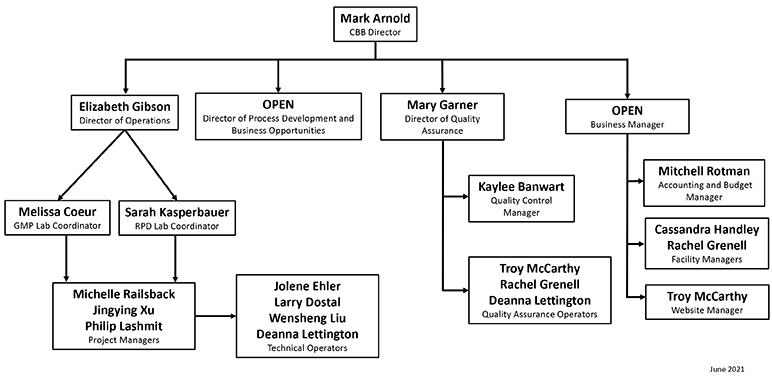 CBB Organization Chart December 2020